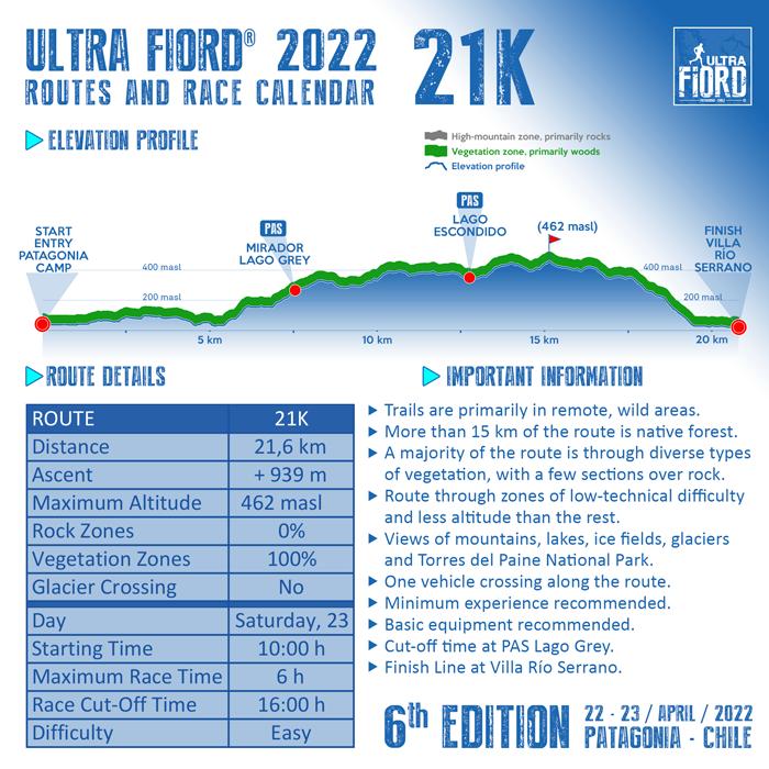 Ultra Fiord 2022 Elevation Profile 21K 700px