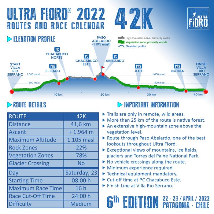 Ultra Fiord 2022 Elevation Profile 42K 700px