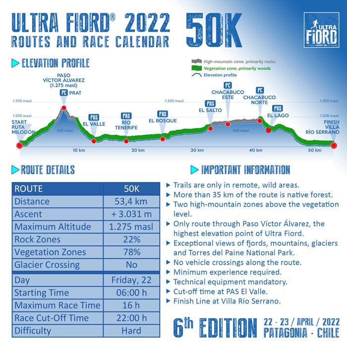 Ultra Fiord 2022 Elevation Profile 50K 700px
