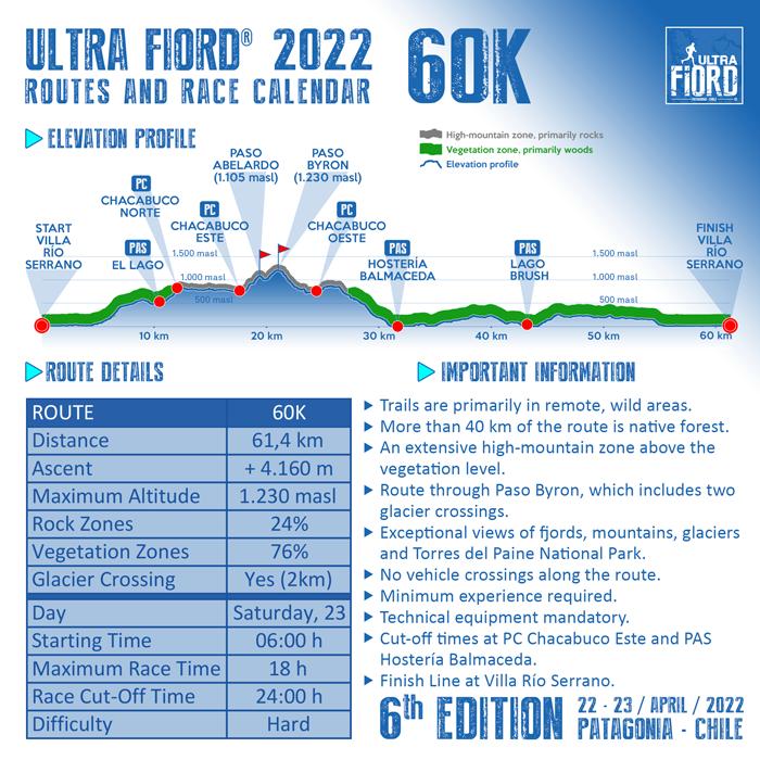 Ultra Fiord 2022 Elevation Profile 60K 700px