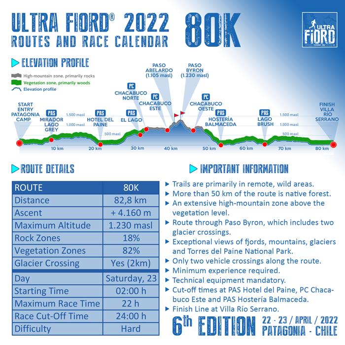 Ultra Fiord 2022 Elevation Profile 80K 700px