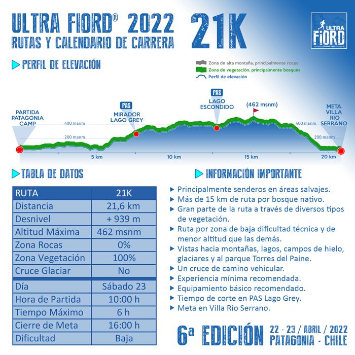 Ultra Fiord 2022 Perfil de Elevacion 21K 700px