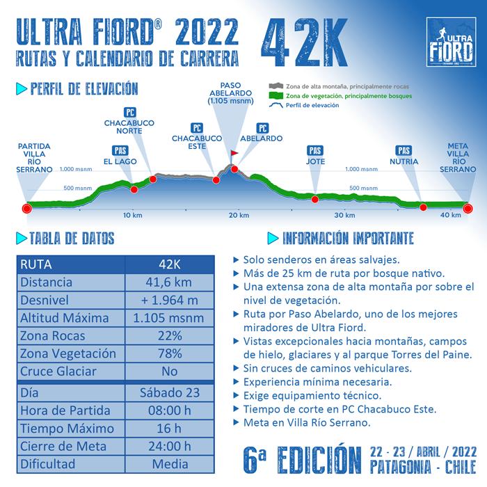 Ultra Fiord 2022 Perfil de Elevacion 42K 700px