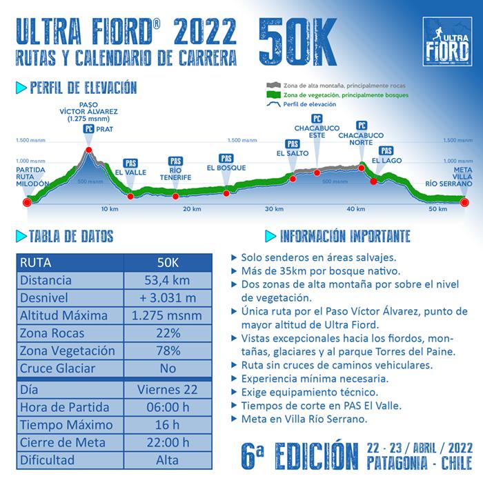 Ultra Fiord 2022 Perfil de Elevacion 50K 700px