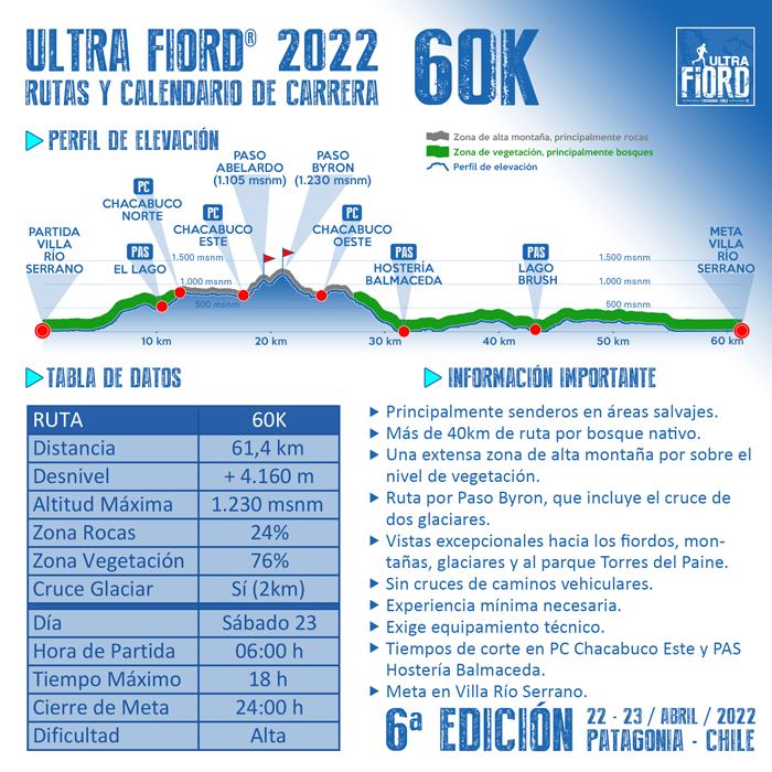 Ultra Fiord 2022 Perfil de Elevacion 60K 700px