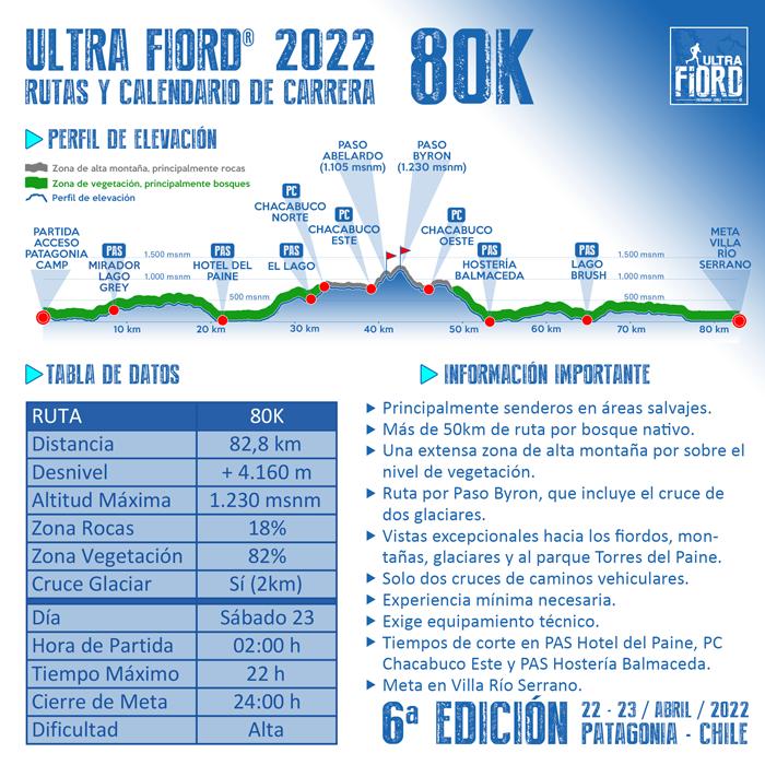 Ultra Fiord 2022 Perfil de Elevacion 80K 700px